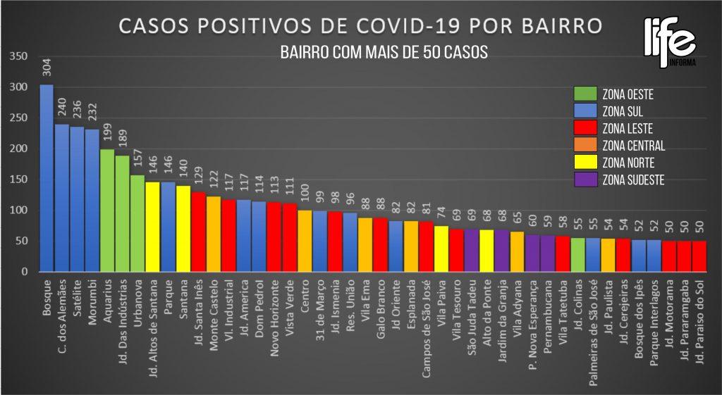 Veja os bairros com mais casos de covid-19 em São José