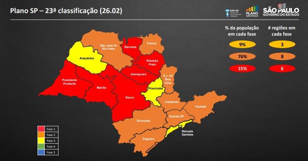 São José continua na fase laranja na atualização do Plano SP