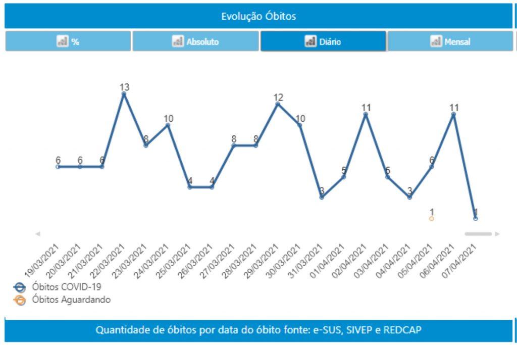 Veja a média móvel da pandemia em São José dos Campos