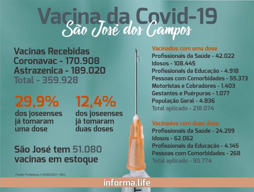 Covid-19: São José chega a 12,4% da população vacinada com 2 doses; com 90.774 joseenses